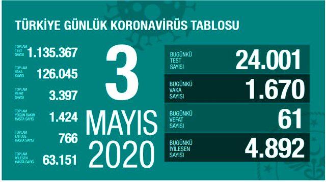 Son Dakika: Türkiye'de 3 Mayıs'ta koronavirüsten ölenlerin sayısı 61 artarak 3 bin 397'ye yükseldi