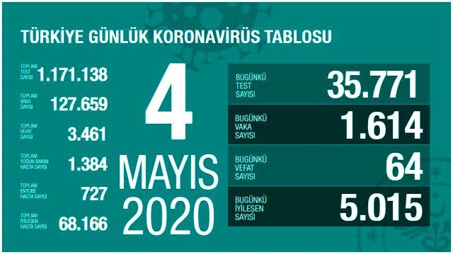 Son Dakika: Türkiye'de 4 Mayıs'ta koronavirüsten ölenlerin sayısı 64 artarak 3 bin 461'e yükseldi
