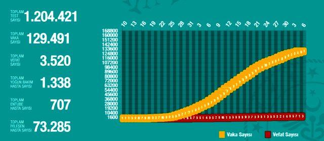 5 Mayıs Salı koronavirüs Türkiye son durum! Koronavirüsten dolayı kaç kişi öldü Koronavirüs vaka sayısı, iyileşen sayısı, entübe sayısı!