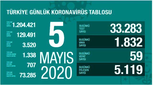 Son Dakika: Türkiye'de 5 Mayıs'ta koronavirüsten ölenlerin sayısı 59 artarak 3 bin 520'ye yükseldi