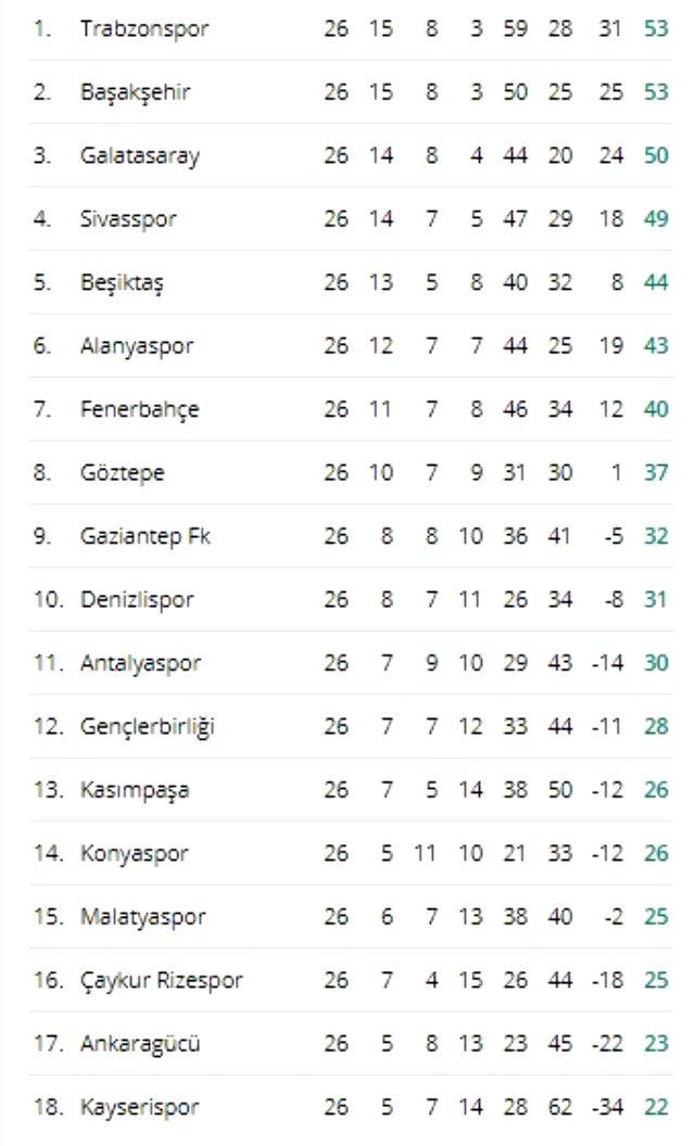 Süper Lig ne zaman başlayacak? Süper Lig başlayacak mı? Maçlar ne zaman başlayacak? Süper lig fikstürü ve Süper Lig puan durumu!