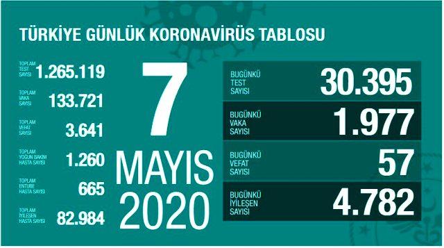 Son Dakika: Türkiye'de  7 Mayıs günü koronavirüsten 57 vatandaşımız hayatını kaybederken 1977 yeni vaka tespit edildi