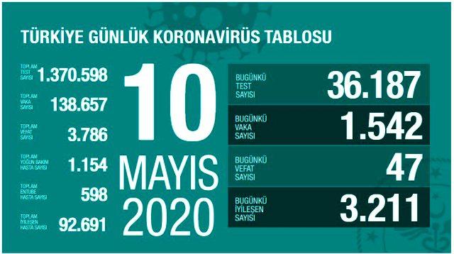 Son Dakika: Türkiye'de 10 Mayıs günü koronavirüsten 47 vatandaşımız hayatını kaybederken 1542 yeni vaka tespit edildi