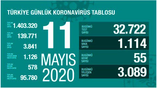 Son Dakika: Koronavirüs salgınında 11 Mayıs günü 55 vatandaşımız hayatını kaybederken 1114 yeni vaka tespit edildi