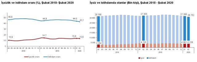 Son Dakika: Şubat ayında Türkiye'deki işsiz sayısı 4 milyon 228 bin oldu