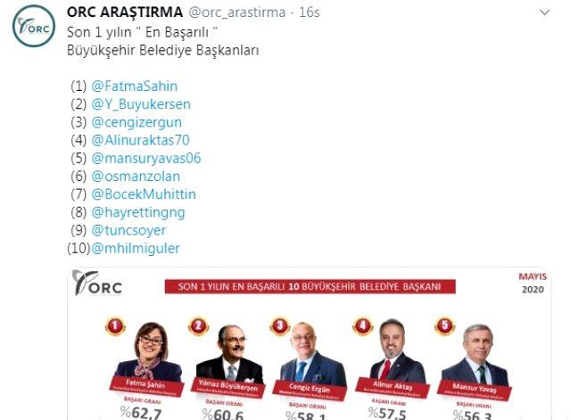 İBB Başkanı Ekrem İmamoğlu, 'en başarılı belediye başkanları' araştırmasında ilk 10'a giremedi