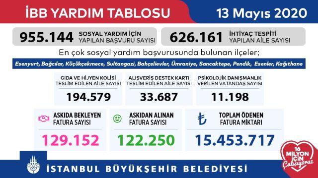 İstanbul'da Askıda Fatura uygulamasında toplam ödenen fatura bedeli ne kadar? İşte son rakamlar