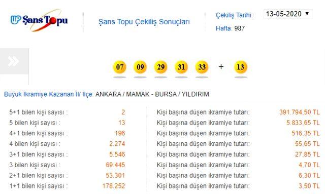 Şans Topu çekilişi sonuçları 13 Mayıs 2020: MPİ Şans Topu 987. hafta sonucu