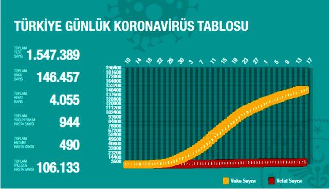 Son Dakika: Türkiye'de 15 Mayıs günü koronavirüsten ölenlerin sayısı 48 oldu, 1708 yeni vaka tespit edildi