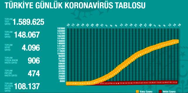 16 Mayıs Cumartesi koronavirüs Türkiye son durum! Koronavirüsten dolayı kaç kişi öldü? Koronavirüs vaka sayısı, iyileşen sayısı, entübe sayısı!