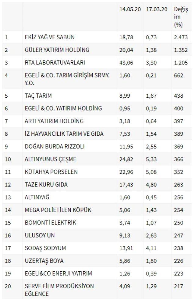 İşte son 2 ayda Borsa İstanbul'un en çok kazandıran 20 şirketi