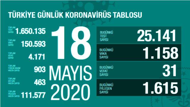 Son Dakika: Türkiye'de 18 Mayıs günü koronavirüsten ölenlerin sayısı 31 oldu, 1158 yeni vaka tespit edildi