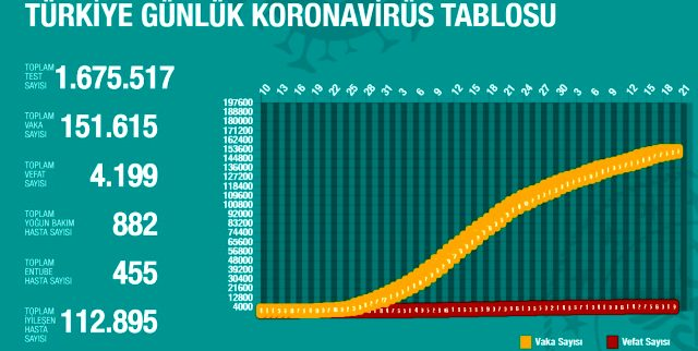 19 Mayıs Salı koronavirüs Türkiye son durum! Koronavirüsten dolayı kaç kişi öldü? Koronavirüs vaka sayısı, iyileşen sayısı, entübe sayısı!