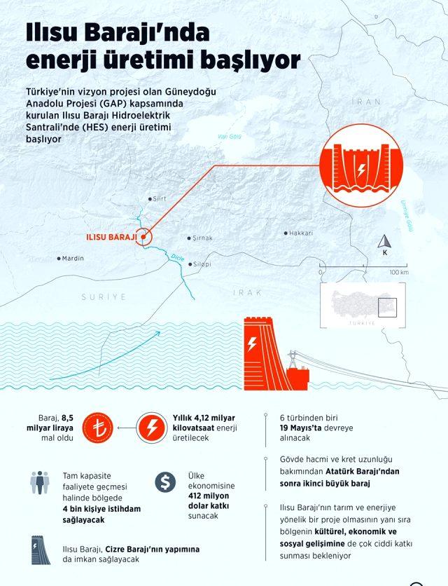 Ilısu Barajı açılışında konuşan Erdoğan: Kendi halkına silah çekenlere en güzel cevap bu eserdir