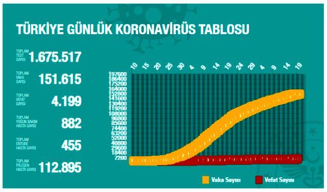 Son Dakika: Türkiye'de 19 Mayıs günü koronavirüsten ölenlerin sayısı 28 oldu, 1022 yeni vaka tespit edildi