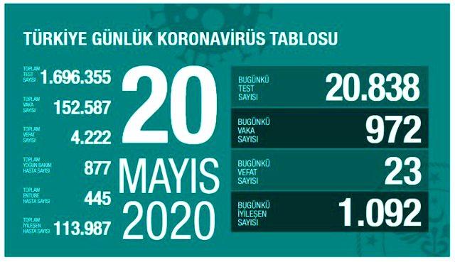 Son Dakika: Türkiye'de 20 Mayıs günü koronavirüsten ölenlerin sayısı 23 oldu, 972 yeni vaka tespit edildi