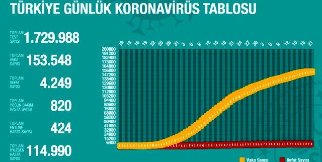 20 Mayıs Perşembe koronavirüs Türkiye son durum! Koronavirüsten dolayı kaç kişi öldü? Koronavirüs vaka sayısı, iyileşen sayısı, entübe sayısı!