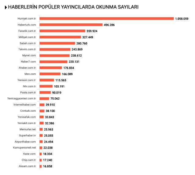 Habermetre, Markaların 19 Mayıs İletişim Çalışmalarını Raporladı