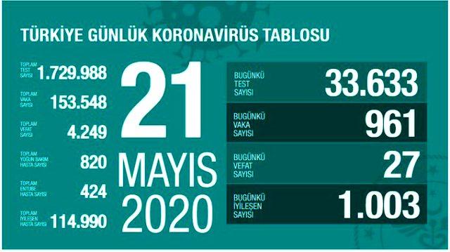 Son Dakika: Türkiye'de 21 Mayıs günü koronavirüsten ölenlerin sayısı 27 oldu, 961 yeni vaka tespit edildi