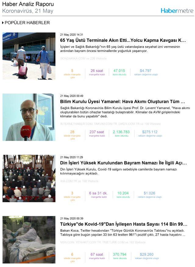 Habermetre, koronavirüs haberlerini analiz etti! İşte, 21 Mayıs 2020 Perşembe yerli ve yabancı basındaki haberler