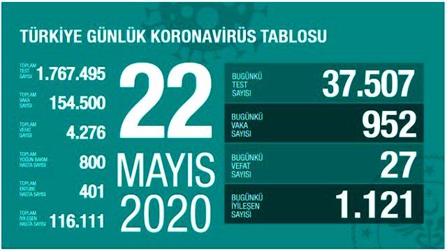 Son Dakika: Türkiye'de 22 Mayıs günü koronavirüsten ölenlerin sayısı 27 oldu, 952 yeni vaka tespit edildi