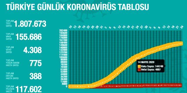 23 Mayıs Cumartesi koronavirüs tablosu Türkiye! Koronavirüsten dolayı kaç kişi öldü? Koronavirüs vaka, iyileşen, entübe sayısı ve son durum ne?