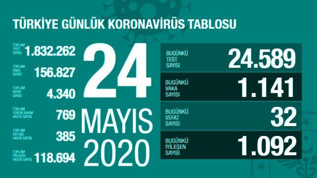 Son Dakika: Türkiye'de 24 Mayıs günü koronavirüsten ölenlerin sayısı 32 oldu, 1141 yeni vaka tespit edildi