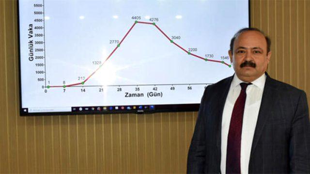 Türkiye'de koronavirüs salgınının seyri değişiyor! Herkesin yüzünü güldürecek kritik tarih 11 Haziran