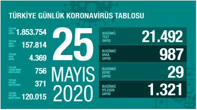 Sağlık Bakanı Fahrettin Koca, normalleşme planında yeni yol haritasını paylaştı