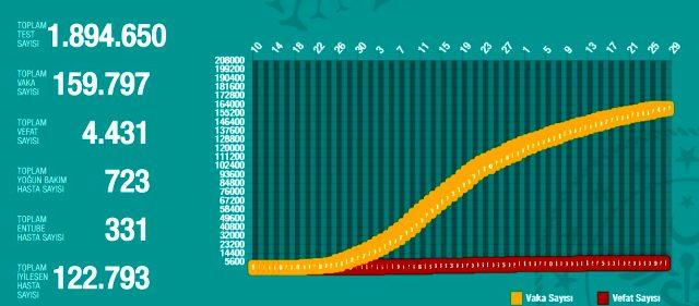 27 Mayıs Çarşamba koronavirüs tablosu Türkiye! Koronavirüsten dolayı kaç kişi öldü? Koronavirüs vaka, iyileşen, entübe sayısı ve son durum ne?