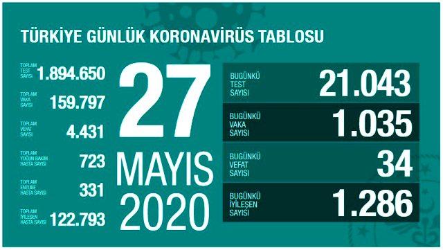Son Dakika: Türkiye'de 26 Mayıs günü koronavirüsten 34 kişi hayatını kaybetti, 1035 yeni vaka tespit edildi