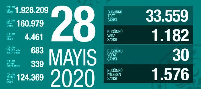 28 Mayıs Perşembe koronavirüs tablosu Türkiye! Koronavirüsten dolayı kaç kişi öldü? Koronavirüs vaka, iyileşen, entübe sayısı ve son durum ne?