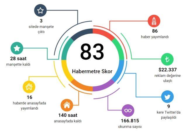 Habermetre, markaların Ramazan Bayramı iletişim çalışmalarını raporladı