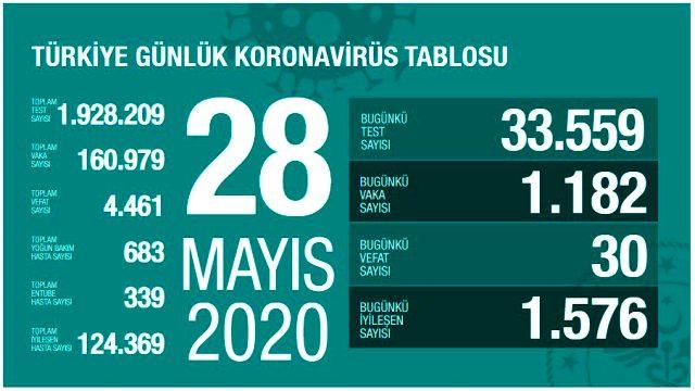 Son Dakika: Türkiye'de 28 Mayıs günü koronavirüs nedeniyle 30 kişi vefat etti, 1182 yeni vaka tespit edildi
