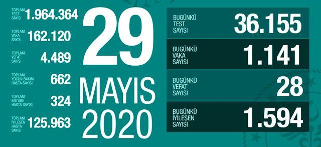 29 Mayıs Cuma koronavirüs tablosu Türkiye! Koronavirüsten dolayı kaç kişi öldü? Koronavirüs vaka, iyileşen, entübe sayısı ve son durum ne?