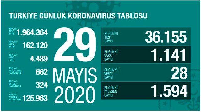 Son Dakika: Türkiye'de 29 Mayıs günü koronavirüsten ölenlerin sayısı 28 oldu, 1141 yeni vaka tespit edildi