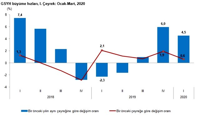 Son dakika turkiye ekonomisi yilin ilk 13269665 5795 m T rkiye ekonomisi y l n ilk eyre inde y zde 4 5 b y d