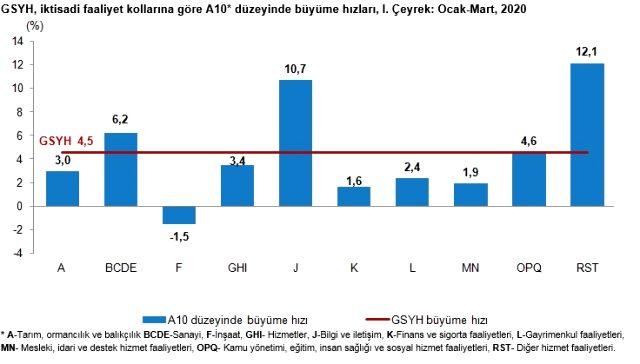 Son dakika turkiye ekonomisi yilin ilk 13269665 6646 m T rkiye ekonomisi y l n ilk eyre inde y zde 4 5 b y d