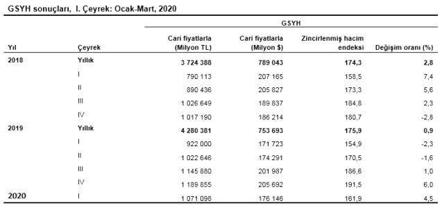 Son dakika turkiye ekonomisi yilin ilk 13269665 9289 m T rkiye ekonomisi y l n ilk eyre inde y zde 4 5 b y d
