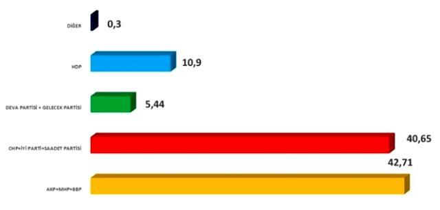Son seçim anketine göre; olası bir seçimde Davutoğlu ve Babacan'ın tavrı belirleyici olacak