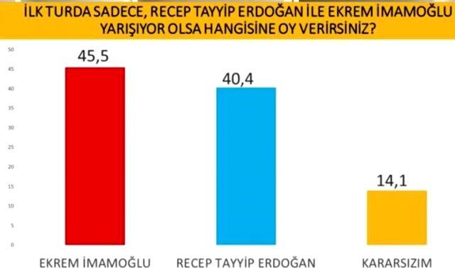 Son seçim anketinde tartışmalı veriler: Erdoğan bir sonraki seçimi kaybedecek
