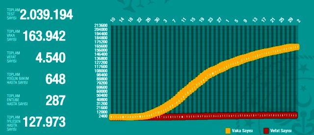 31 Mayıs Pazar koronavirüs tablosu Türkiye! Koronavirüsten dolayı kaç kişi öldü? Koronavirüs vaka, iyileşen, entübe sayısı ve son durum ne?
