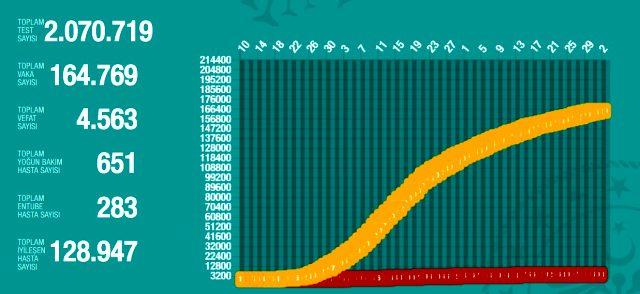 1 Haziran Pazartesi koronavirüs tablosu Türkiye! Koronavirüsten dolayı kaç kişi öldü? Koronavirüs vaka, iyileşen, entübe sayısı ve son durum ne?