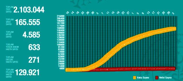 2 Haziran Salı koronavirüs tablosu Türkiye! Koronavirüsten dolayı kaç kişi öldü? Koronavirüs vaka, iyileşen, entübe sayısı ve son durum ne?