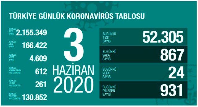 Son Dakika: Türkiye'de 3 Haziran günü koronavirüsten ölenlerin sayısı 24 oldu, 867 yeni vaka tespit edildi