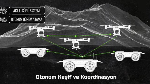 Savunma Sanayii Başkanlığı yeni projeyi duyurdu: İnsansız hava ve kara araçlarından oluşan robotim