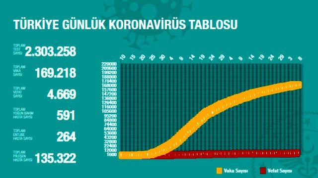 Son Dakika: Türkiye'de 6 Haziran günü koronavirüs nedeniyle 21 kişi hayatını kaybetti, 878 yeni vaka tespit edildi