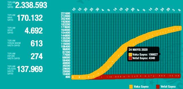 7 Haziran Pazar koronavirüs tablosu Türkiye! Koronavirüsten dolayı kaç kişi öldü? Koronavirüs vaka, iyileşen, entübe sayısı ve son durum ne?