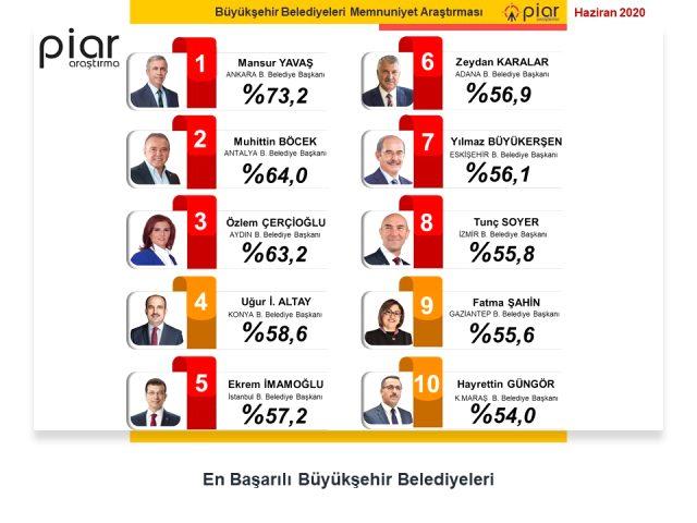'En başarılı belediye başkanları' anketi! Listenin başında CHP'li bir isim var