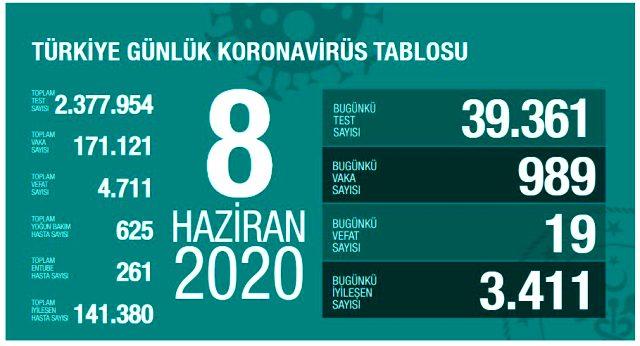 Son Dakika: Türkiye'de 8 Haziran günü koronavirüs nedeniyle 19 kişi hayatını kaybetti, 989 yeni vaka tespit edildi